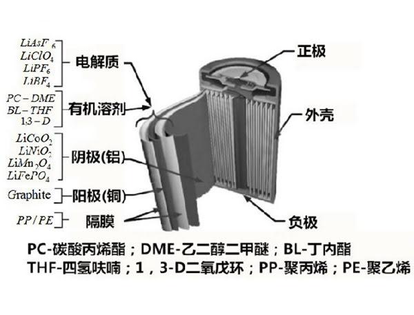 一张图了解废弃锂电材料回收处理技术