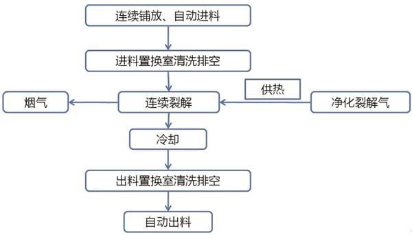 图1 热解炉处理工艺流程.jpg