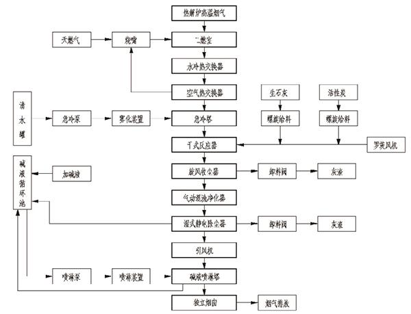 图2 热解尾气处理工艺流程.jpg